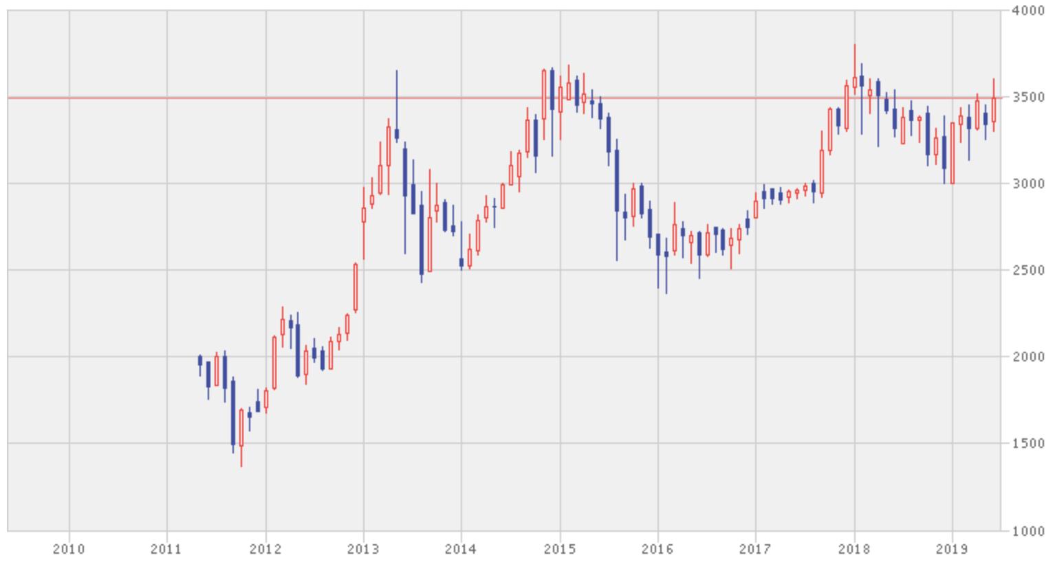 NFタイ株式SET50指数(1559)の値動き