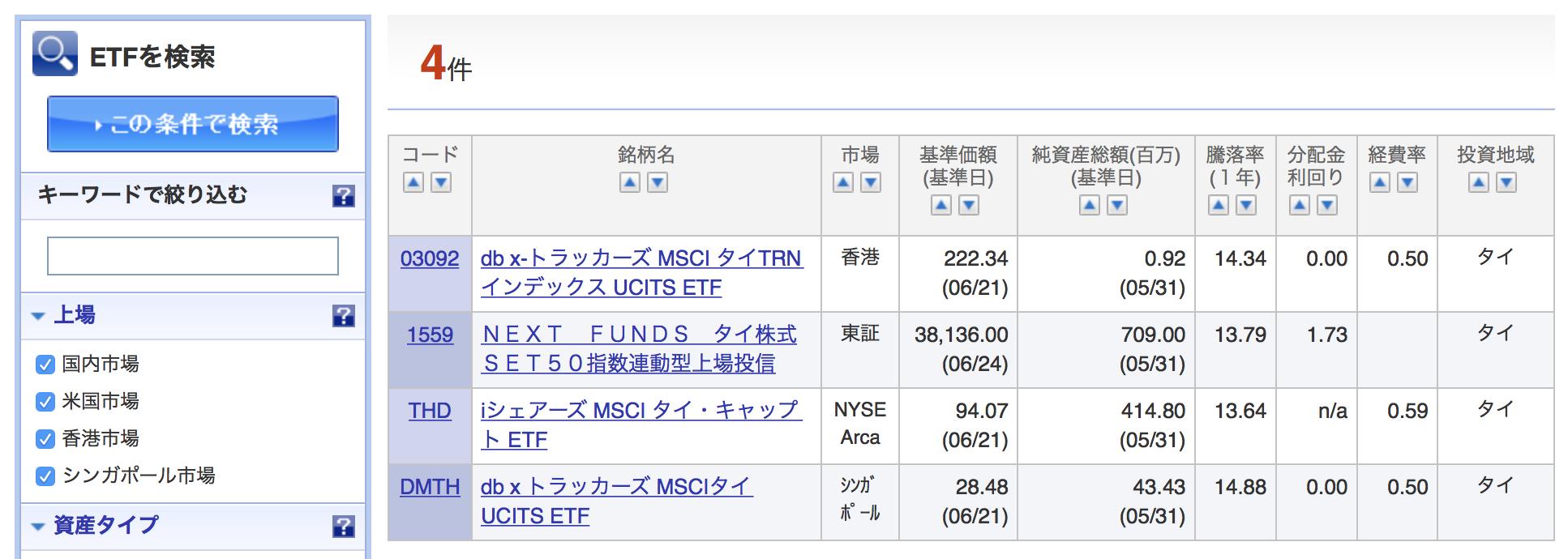 楽天証券でのタイETFの購入方法③