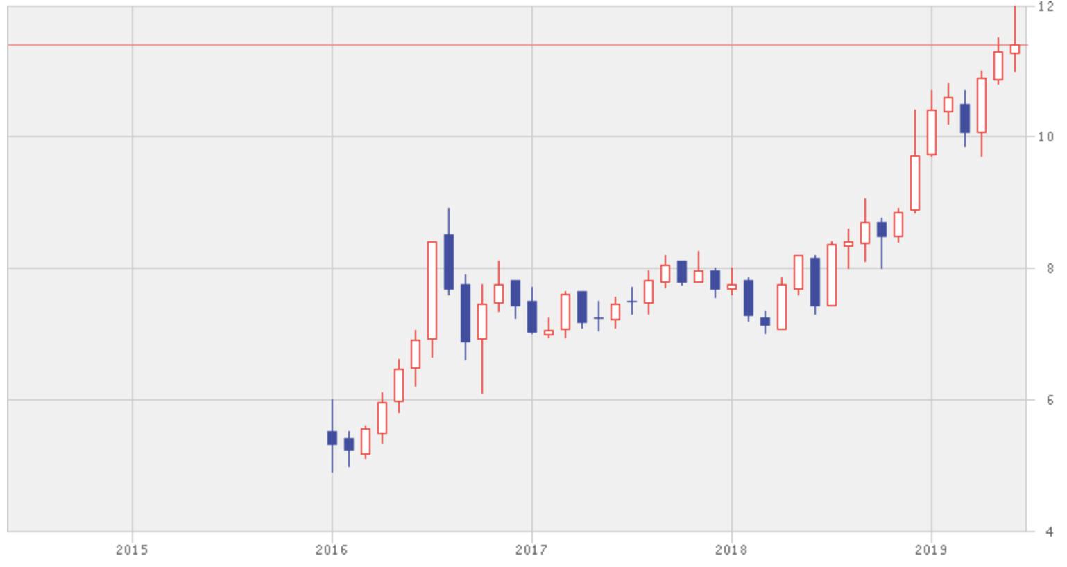 バンコクエキスプレス・アンド・メトロの株価推移