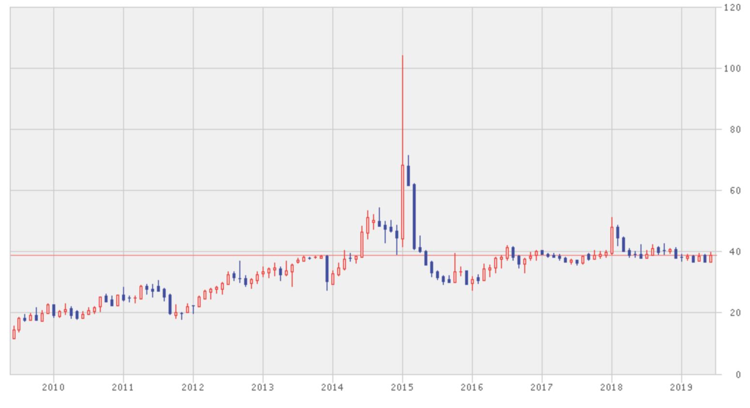 アユタヤ銀行の株価推移
