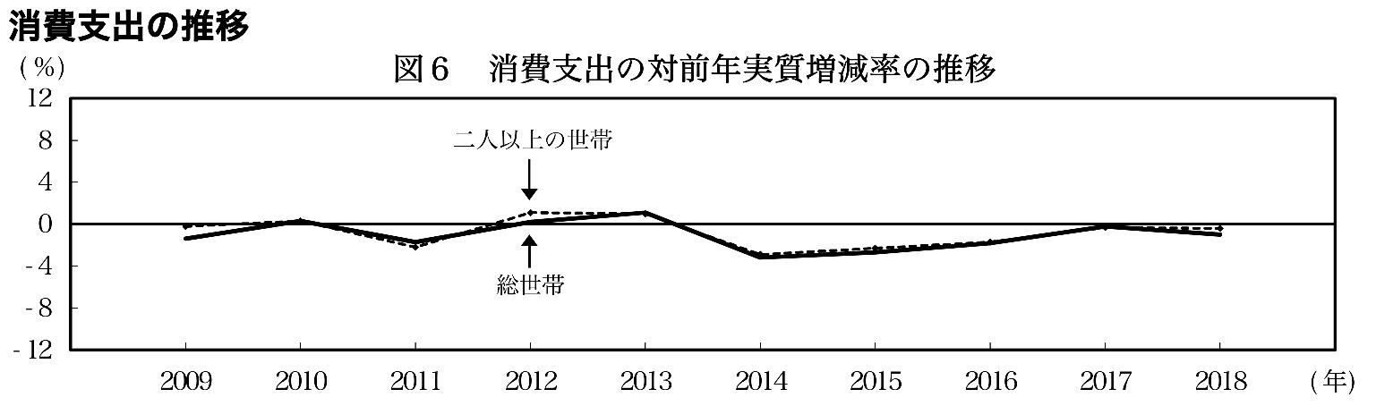 家計消費支出の推移