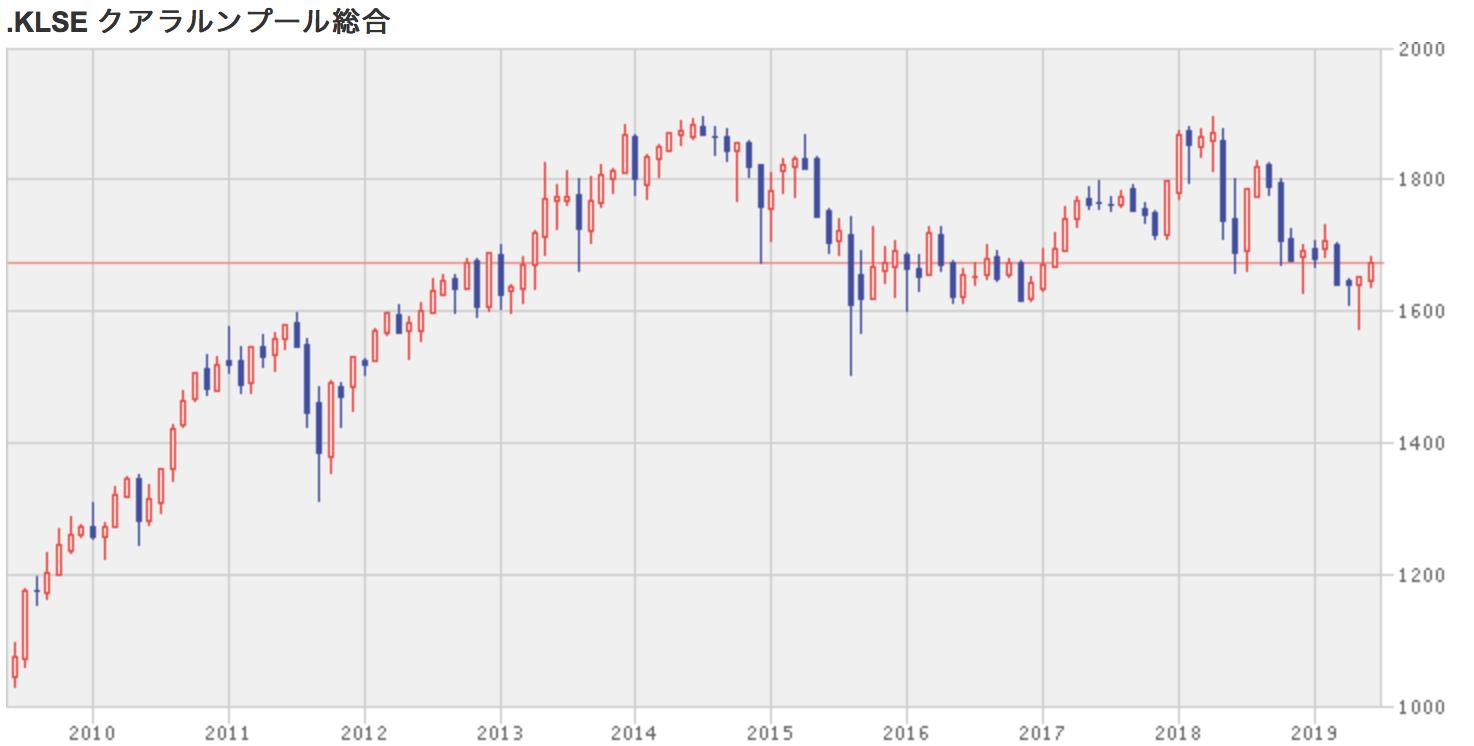クアラルンプール総合指数の株価チャート