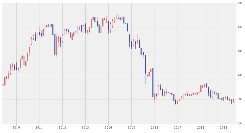 MSCIマレーシア指数の過去10年の株価推移