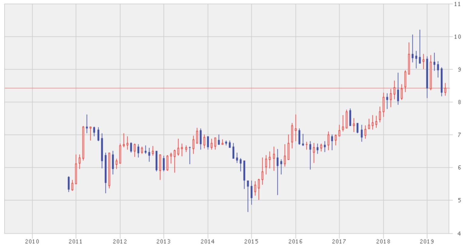 ペトロナス・ケミカルズ・グループの過去10年の株価推移