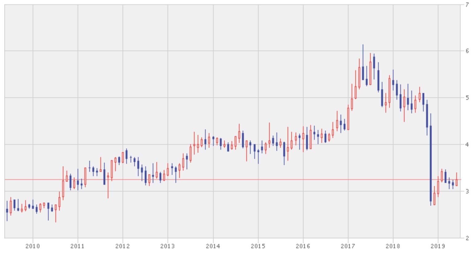 ゲンティンマレーシアの過去10年間の株価推移