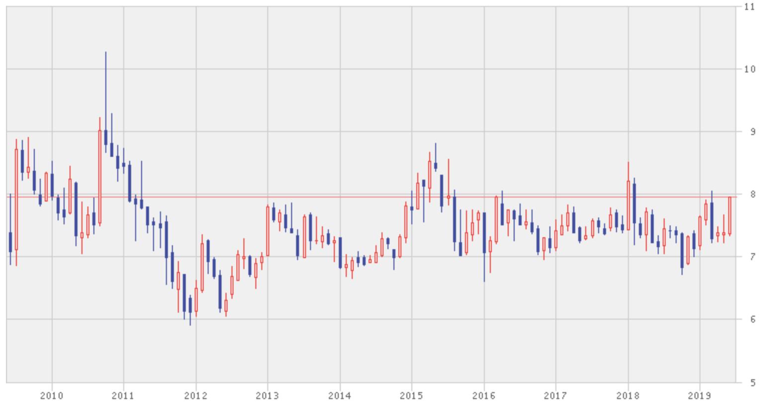 シンガポール取引所の株価