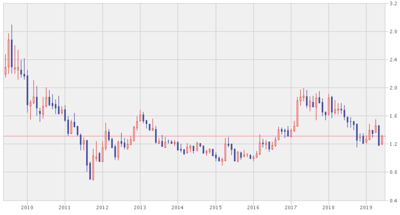ヤンロード・ランド・グループの株価推移