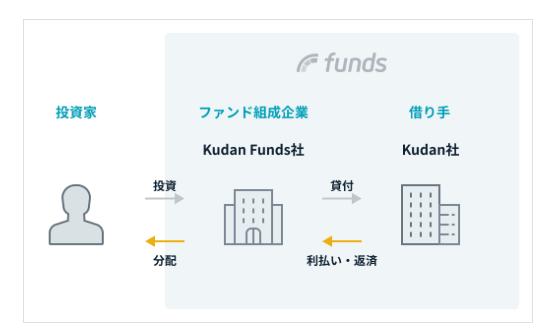 Kudan Deep Techファンド#1のスキーム