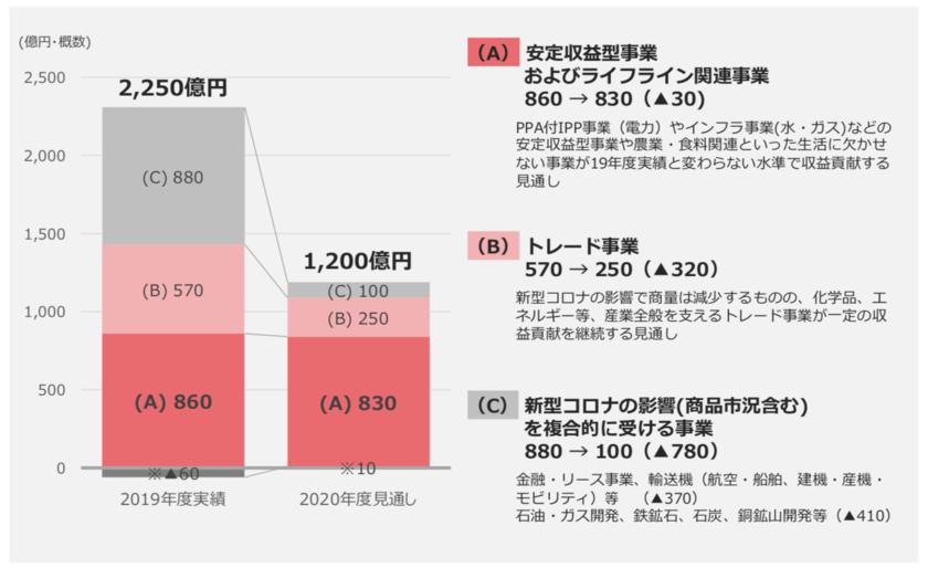 丸紅の2021年3月期の業績予想