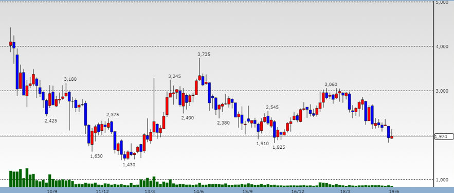 ジーエス・ユアサ・コーポレーションの株価チャート