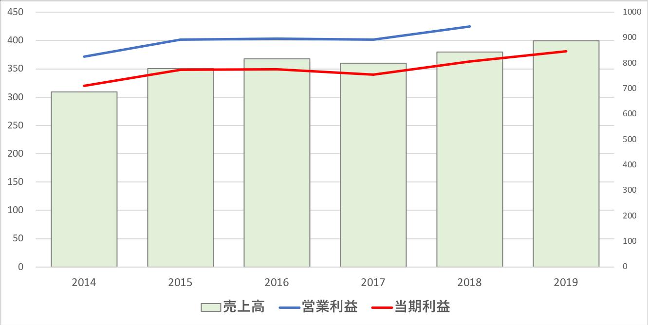 シンガポール取引所の業績推移