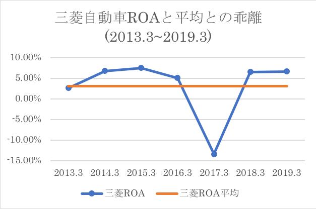 三菱自動車ROAと過去平均との乖離