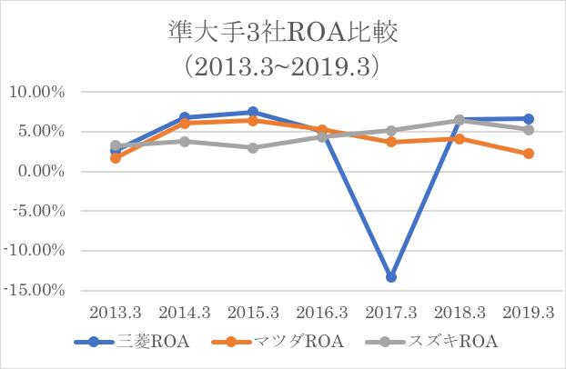自動車準大手3社ROA比較