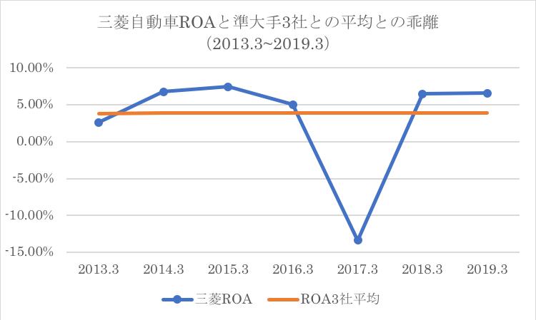 三菱自動車ROAの準大手自動車業界の過去平均との乖離