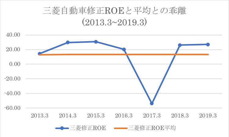 三菱自動車のROEの過去平均との比較