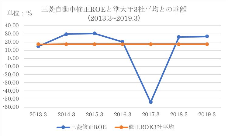 競合他社の過去平均と三菱自動車のROEの比較