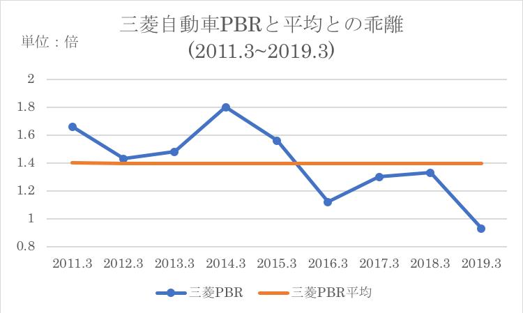 三菱自動車PBRと過去平均との乖離