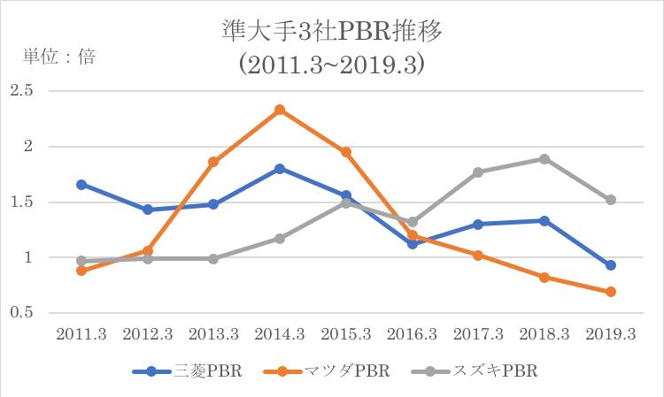 三菱自動車と競合他社とのPBR推移