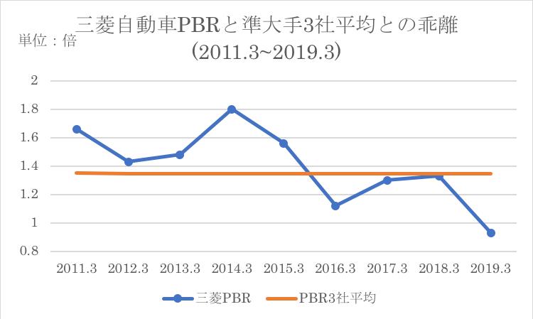 三菱自動車と競合他社のPBR過去平均との比較