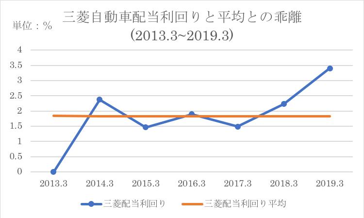 三菱自動車の過去平均配当利回りと平均との乖離