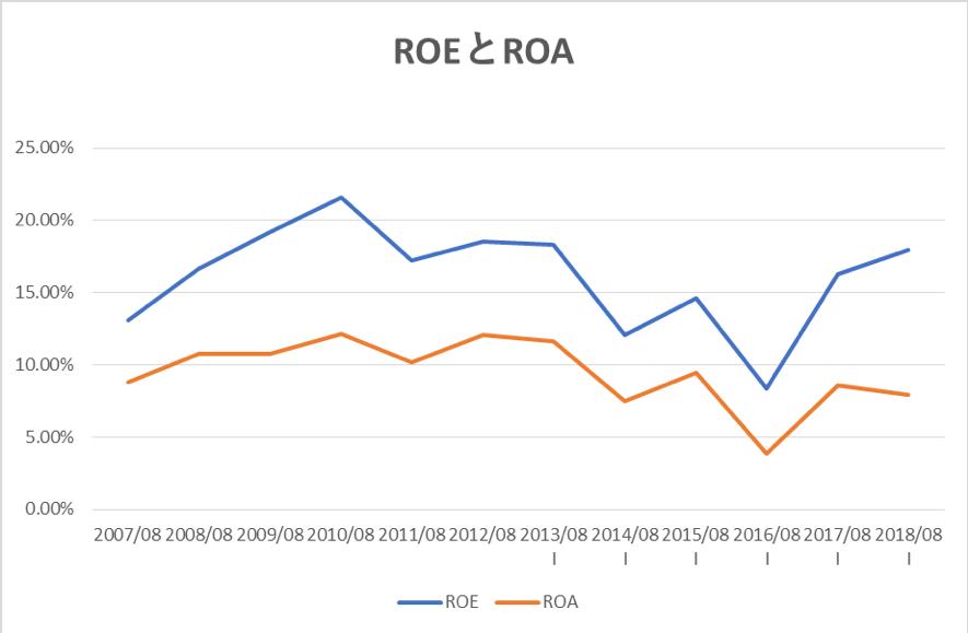 ファーストリテイリングのROEとROAの推移