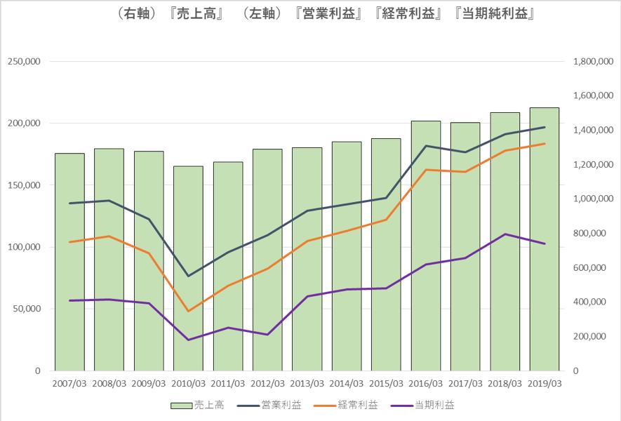 JR西日本の業績推移
