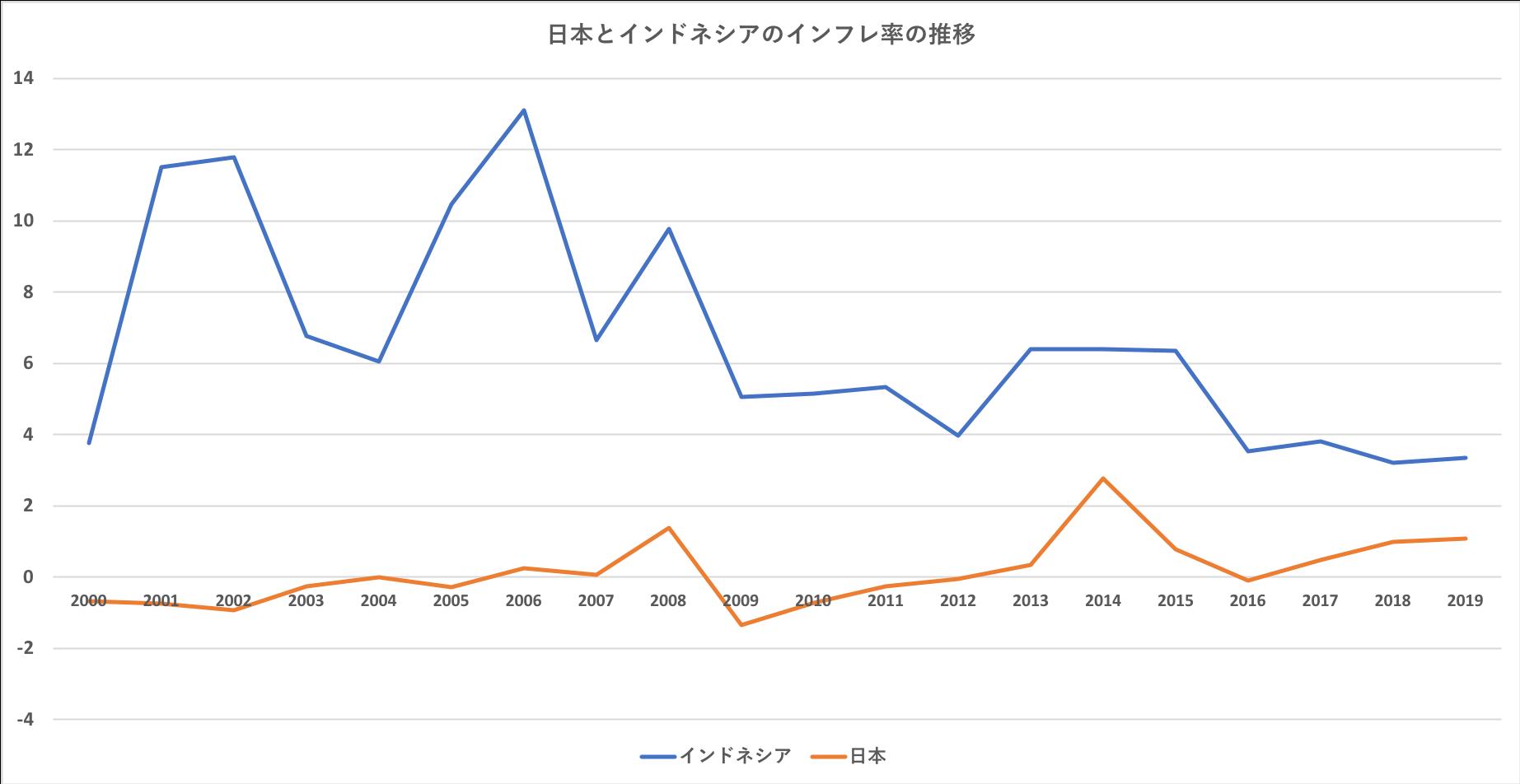 日本とインドネシアのインフレ率の推移