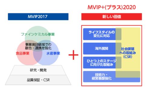 【ニッスイ】業績堅調な日本水産(1332)の株価を予想!競合のマルハニチロと比較しながら検証する。