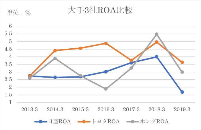 ホンダとROA業種平均