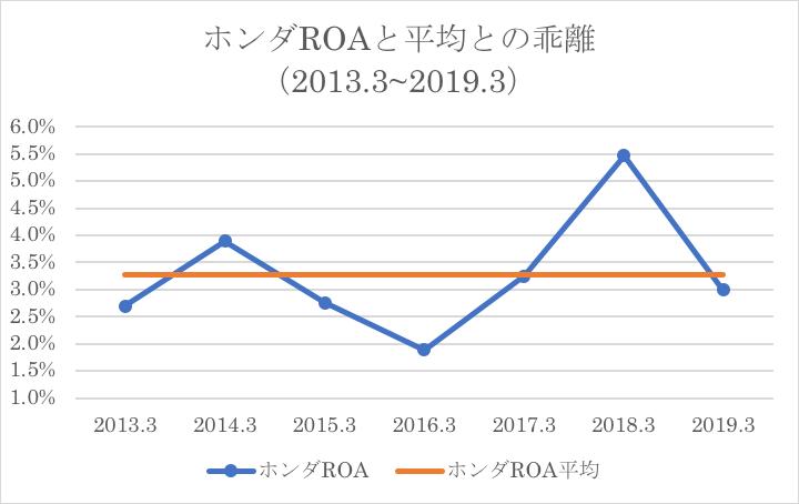 ホンダのROAと平均との乖離