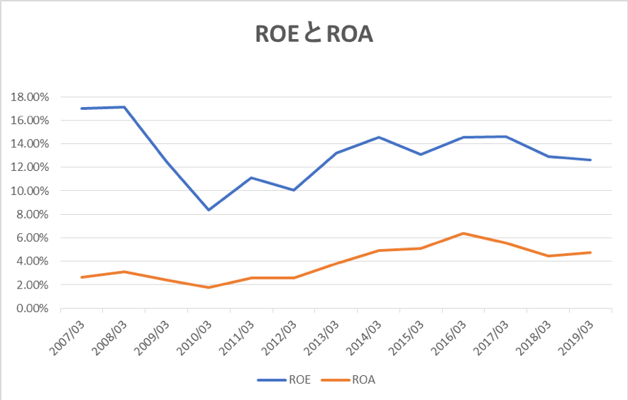 JR東日本のROEとROAの推移