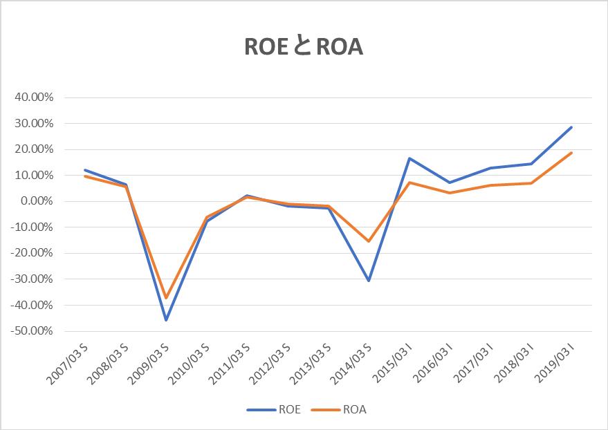 アドバンテストのROEとROA