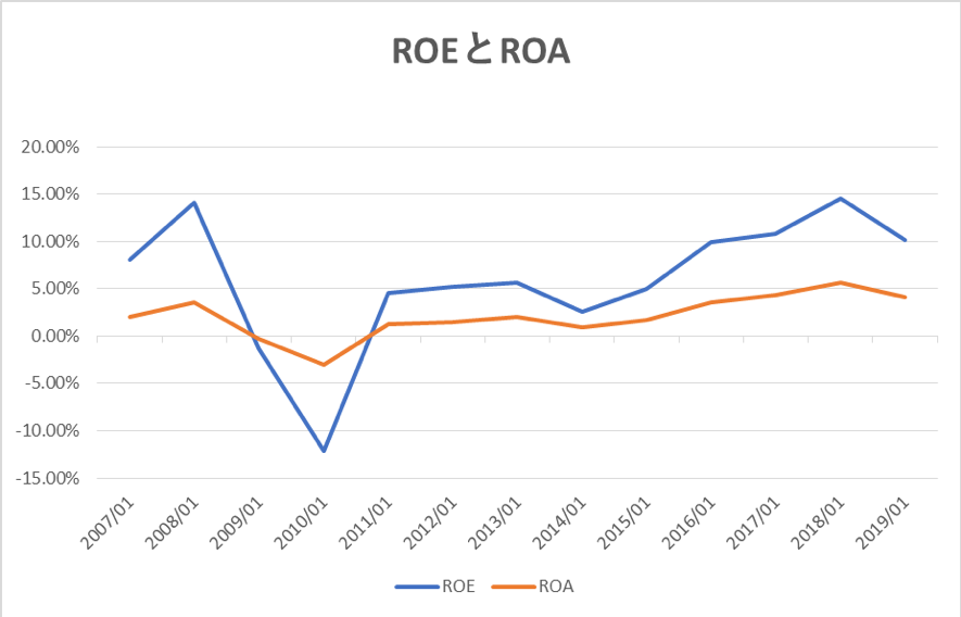 ANAのROEとROAの推移