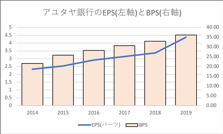 アユタヤ銀行のEPSとBPSの推移