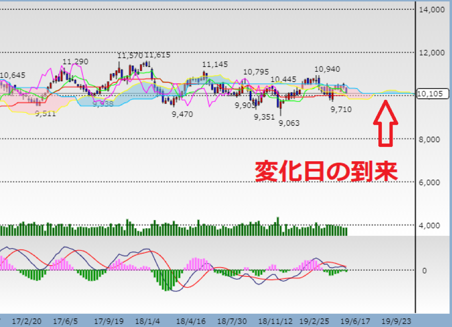 JR東日本のテクニカル分析2