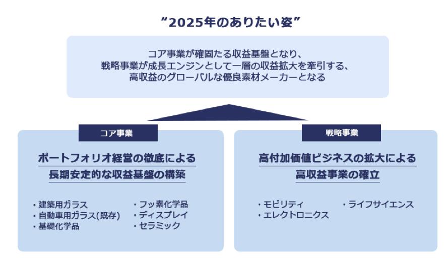 AGCの中期経営計画