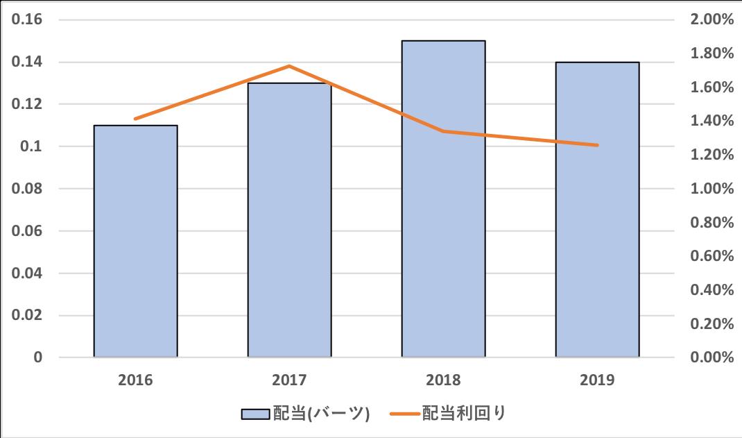 バンコクエキスプレス・アンド・メトロの配当金は増加基調