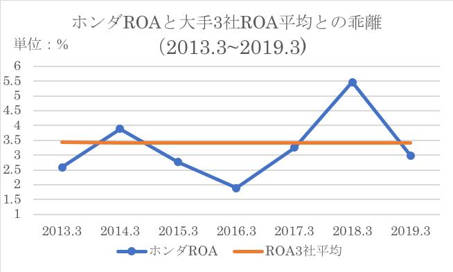 大手自動車三社の過去7年分の平均と本田のROAの比較