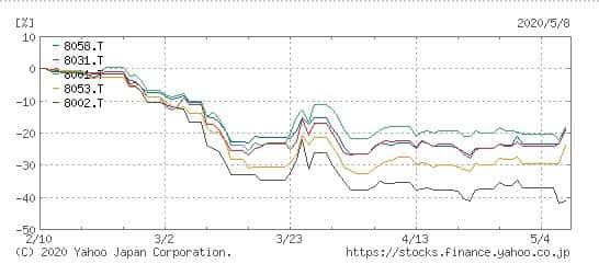 商社の株価推移の比較