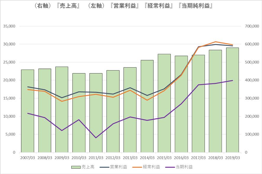 ニチレイの過去10年の業績推移