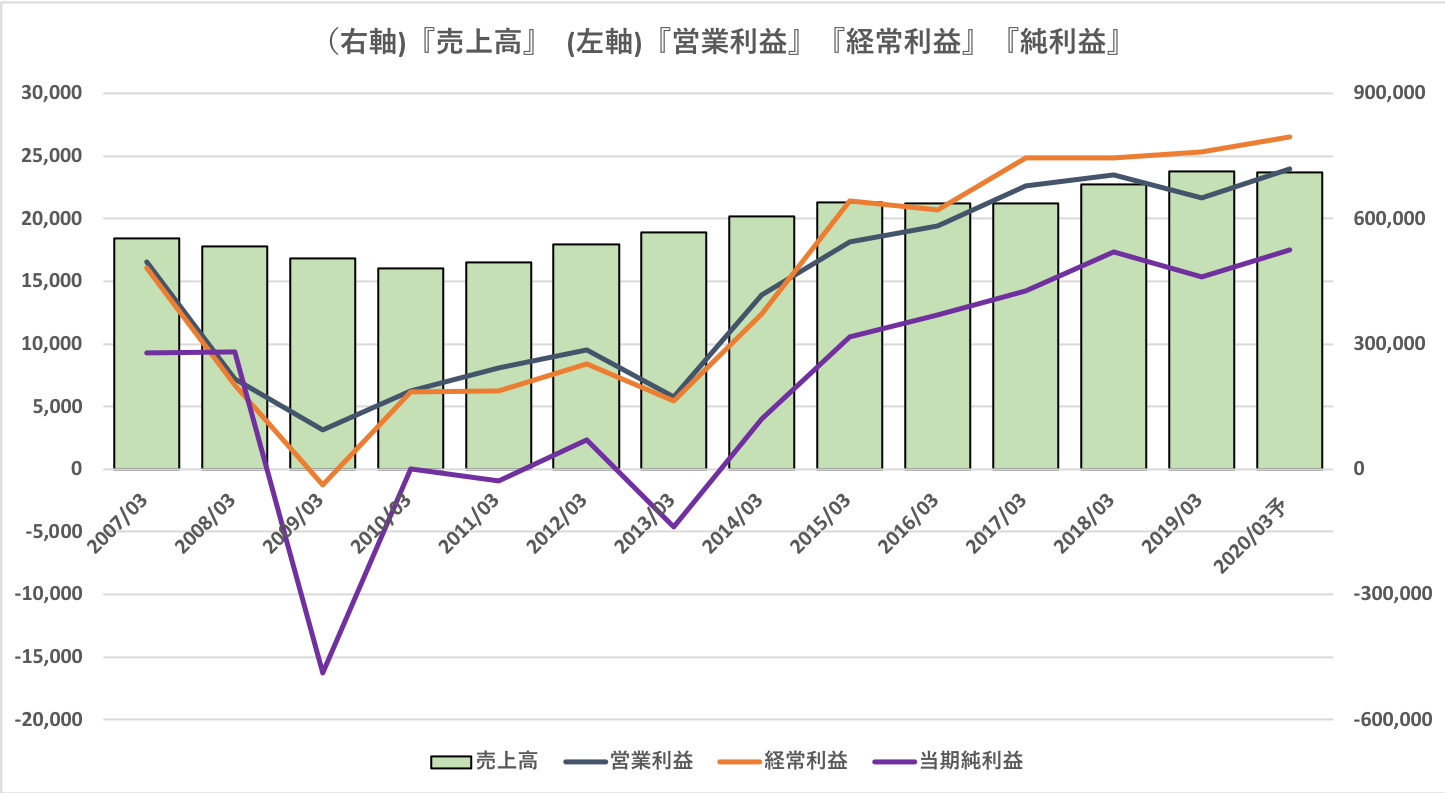 水産 株価 日本