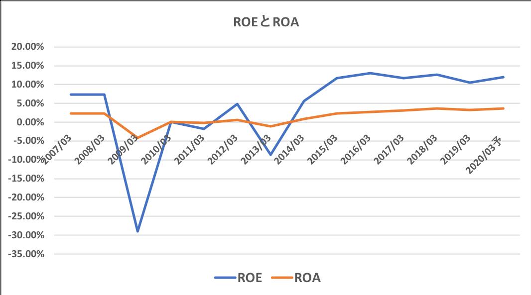 日本水産の過去10年のROEとROA