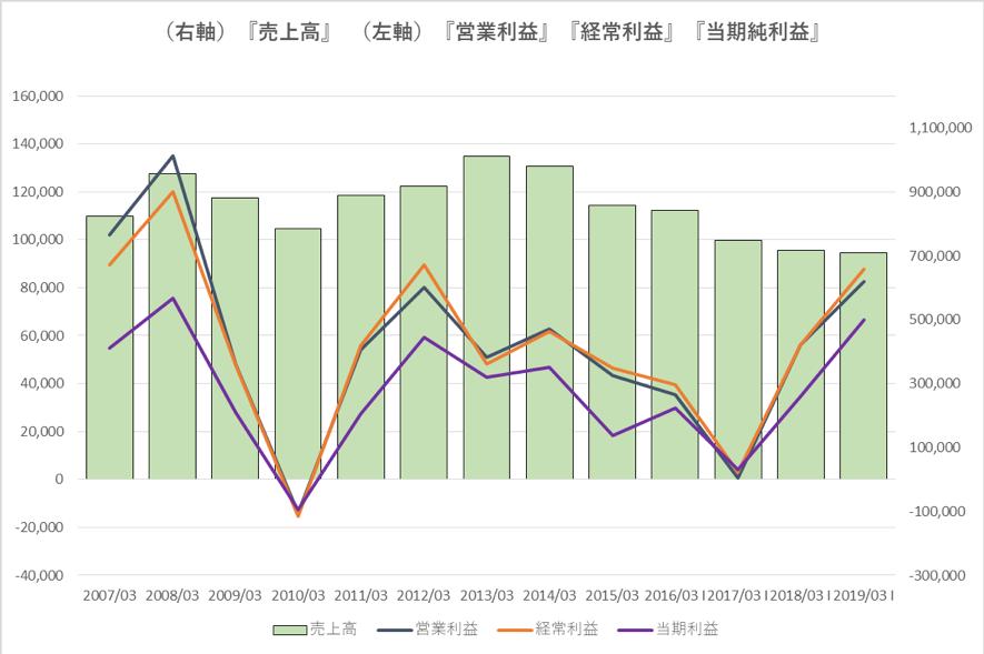 ニコンの過去10年の業績推移