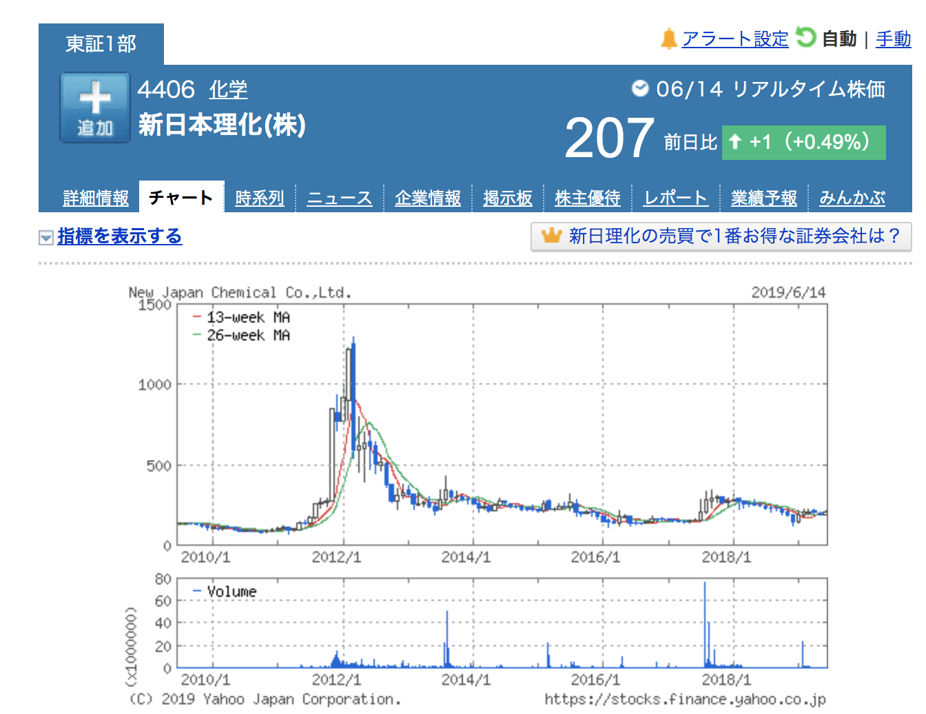 (引用:Yahooファイナンス「新日本理化(4406)」)