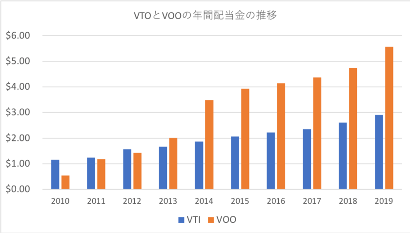 VTIとVOOの年間配当金の推移