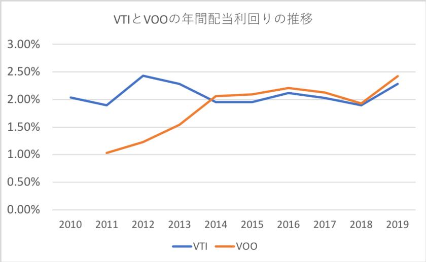 VTIとVOOの年間配当利回りの推移
