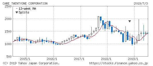 ケア21の株価推移