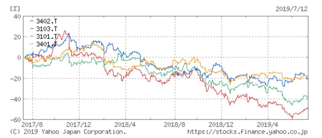 東レの競合他社との株価推移