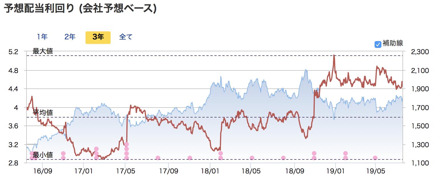 三井物産の過去3年の予想配当利回りの推移