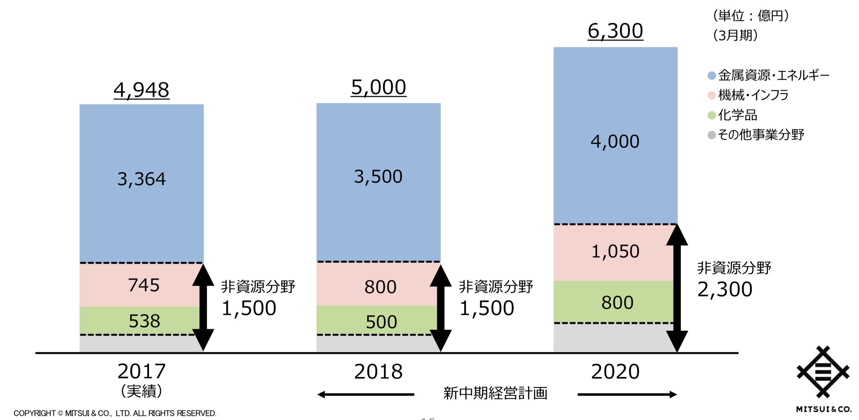 三井物産の非資源セクターの利益ん伸び